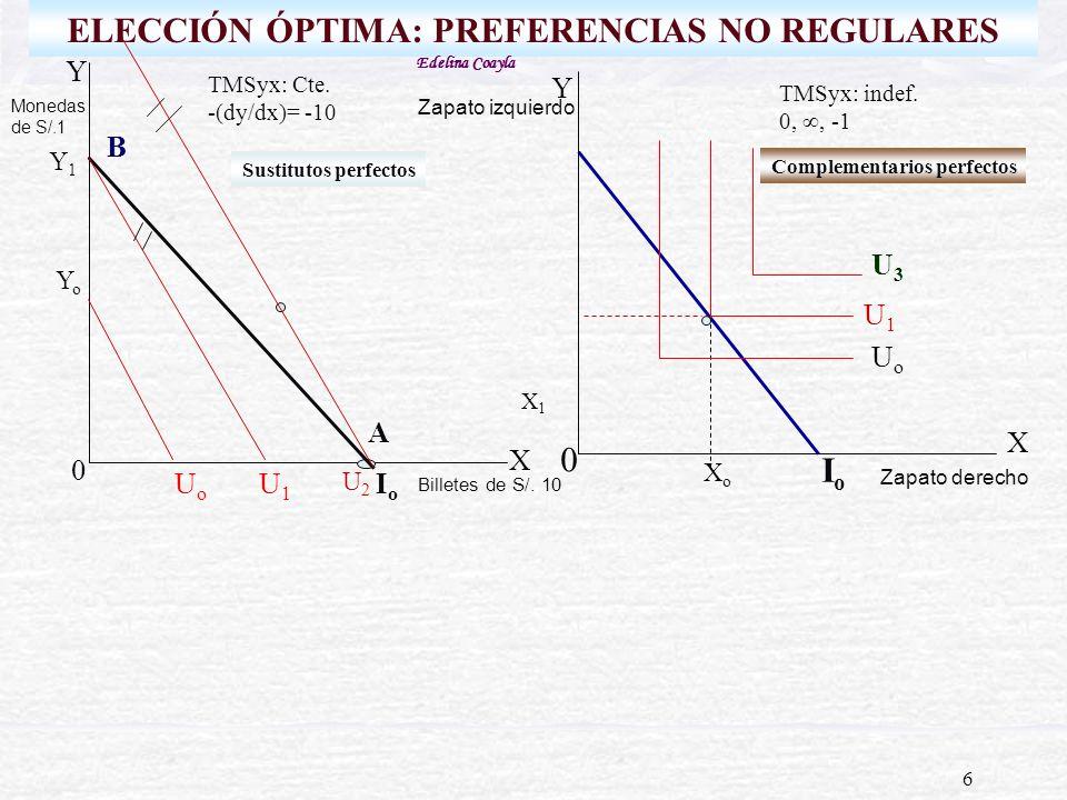 6 ELECCIÓN ÓPTIMA: PREFERENCIAS NO REGULARES Y X IoIo 0 YoYo A B TMSyx: indef. 0,, -1 X IoIo UoUo 0 XoXo Y1Y1 Sustitutos perfectos Complementarios per