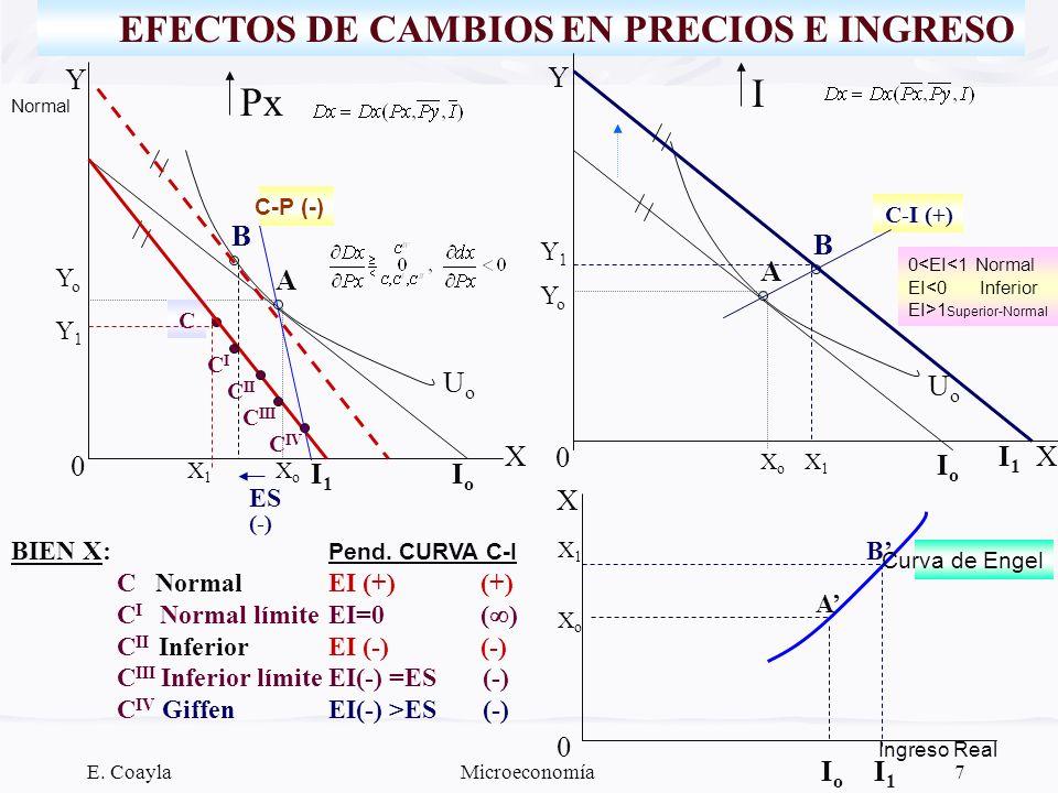 E. CoaylaMicroeconomía7 EFECTOS DE CAMBIOS EN PRECIOS E INGRESO Px Y X IoIo I1I1 UoUo 0 XoXo YoYo A B C X1X1 Y1Y1 ES Normal XoXo X1X1 0 CICI C II C II