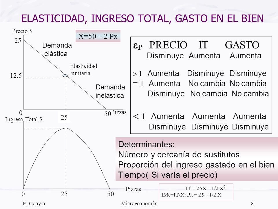 E. CoaylaMicroeconomía8 ELASTICIDAD, INGRESO TOTAL, GASTO EN EL BIEN P PRECIO IT GASTO Disminuye Aumenta Aumenta 1 Aumenta Disminuye Disminuye = 1 Aum