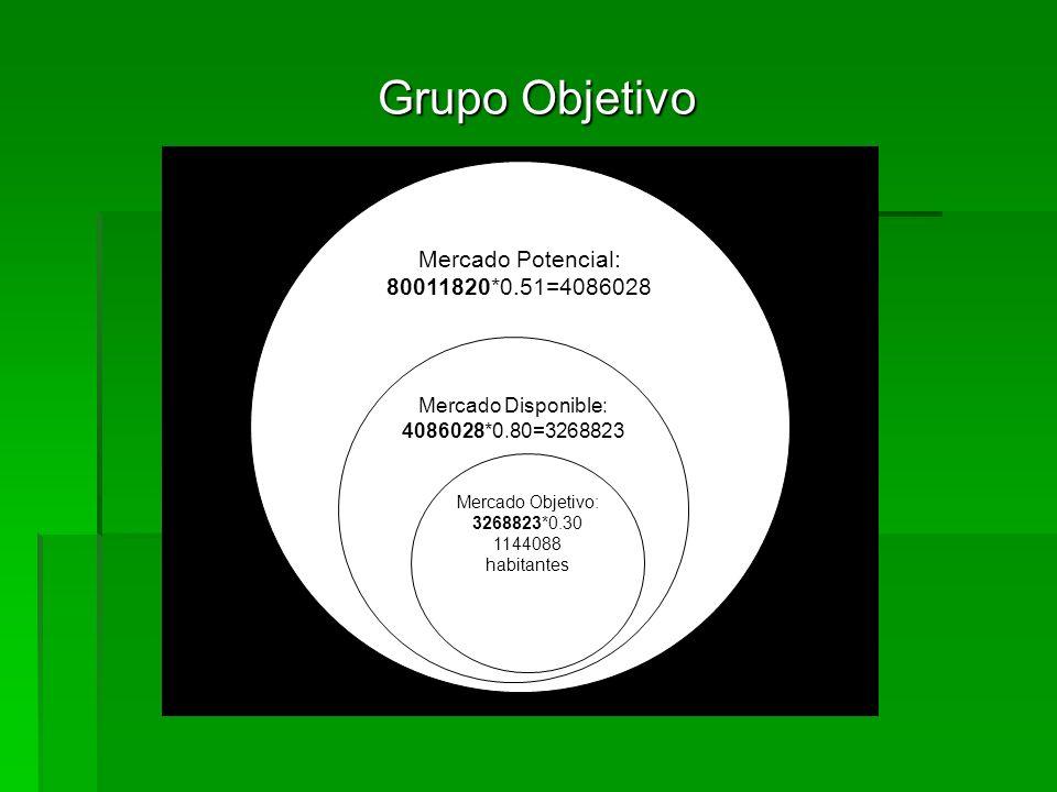 Mercado Potencial: 80011820*0.51=4086028 Mercado Disponible: 4086028*0.80=3268823 Mercado Objetivo: 3268823*0.30 1144088 habitantes Grupo Objetivo