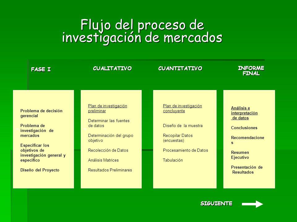 Flujo del proceso de investigación de mercados s FASE I CUALITATIVOCUANTITATIVO INFORME FINAL s Problema de decisión gerencial Problema de investigación de mercados Especificar los objetivos de investigación general y especifico Diseño del Proyecto Plan de investigación preliminar Determinar las fuentes de datos Determinación del grupo objetivo Recolección de Datos Análisis Matrices Resultados Preliminares Plan de investigación concluyente Diseño de la muestra Recopilar Datos (encuestas) Procesamiento de Datos Tabulación Análisis e interpretación de datos Conclusiones Recomendacione s Resumen Ejecutivo Presentación de Resultados SIGUIENTE