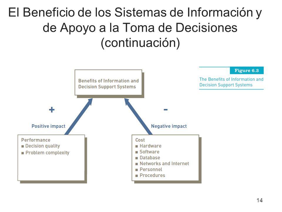 El Beneficio de los Sistemas de Información y de Apoyo a la Toma de Decisiones (continuación) 14