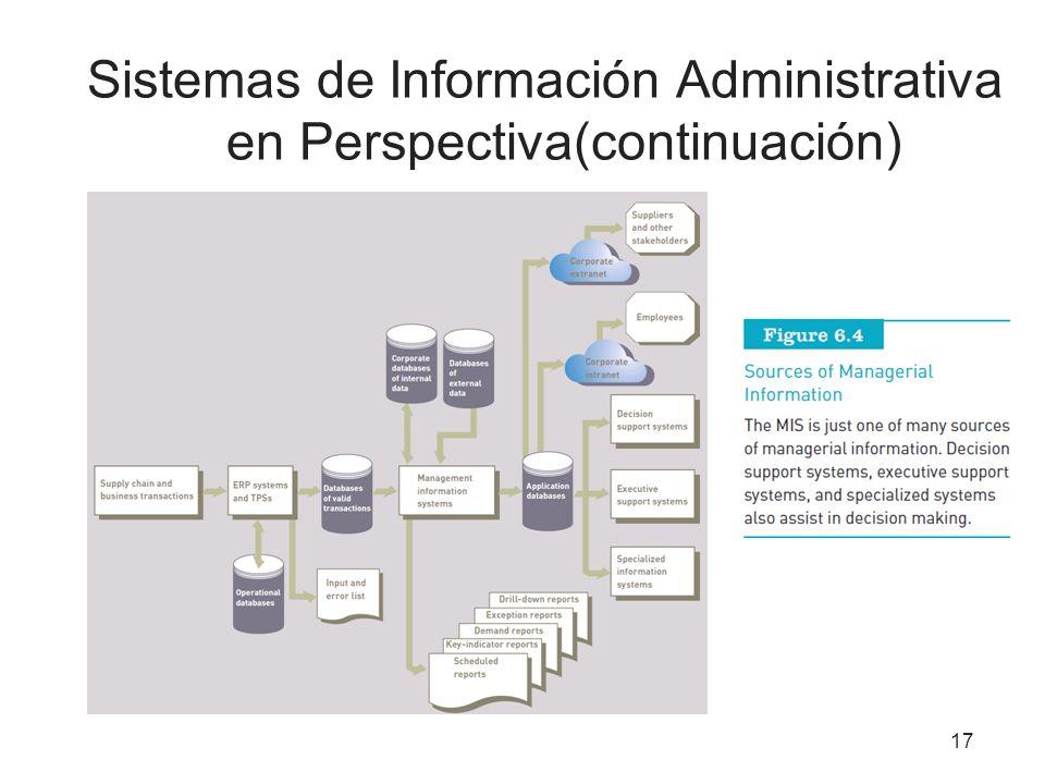 Sistemas de Información Administrativa en Perspectiva(continuación) 17