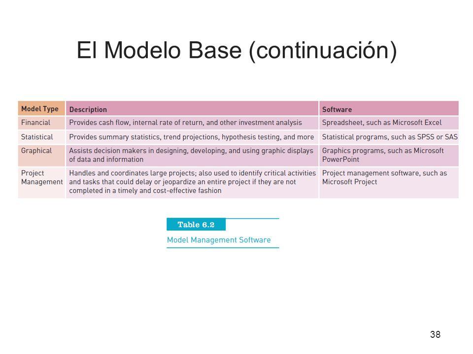El Modelo Base (continuación) 38