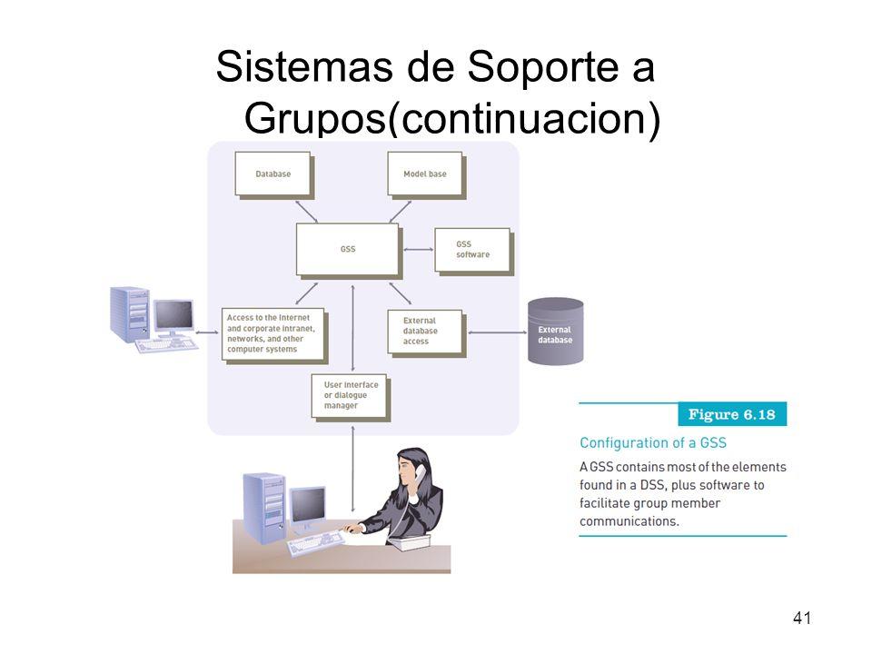 Sistemas de Soporte a Grupos(continuacion) 41