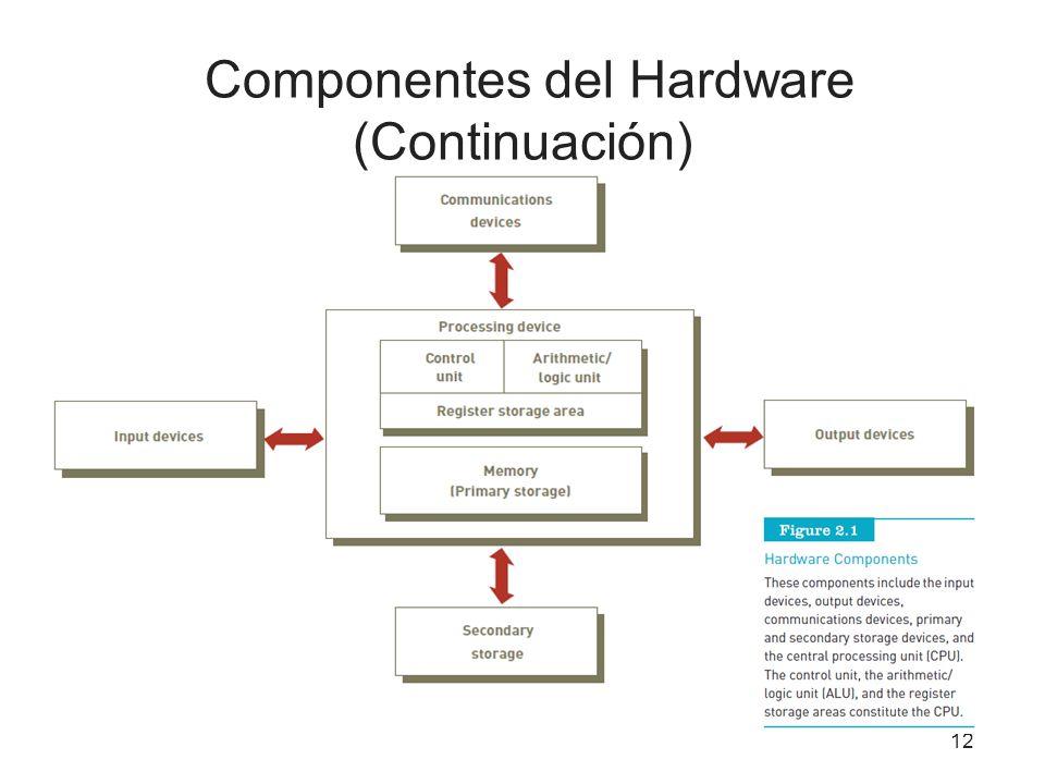 Componentes del Hardware (Continuación) 12