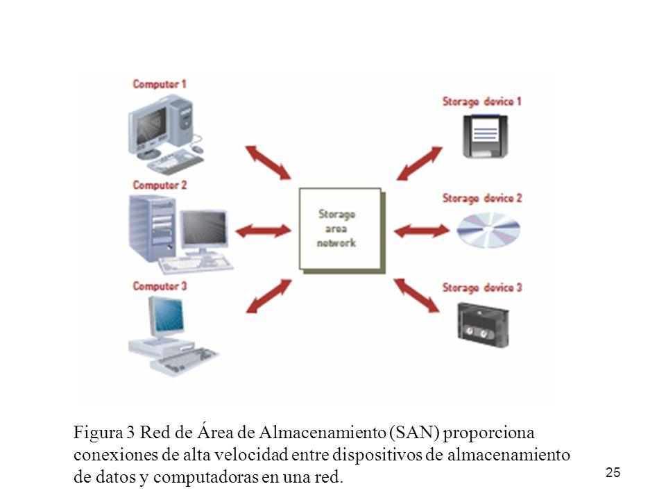 25 Figura 3 Red de Área de Almacenamiento (SAN) proporciona conexiones de alta velocidad entre dispositivos de almacenamiento de datos y computadoras