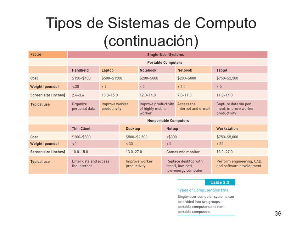 Tipos de Sistemas de Computo (continuación) 36