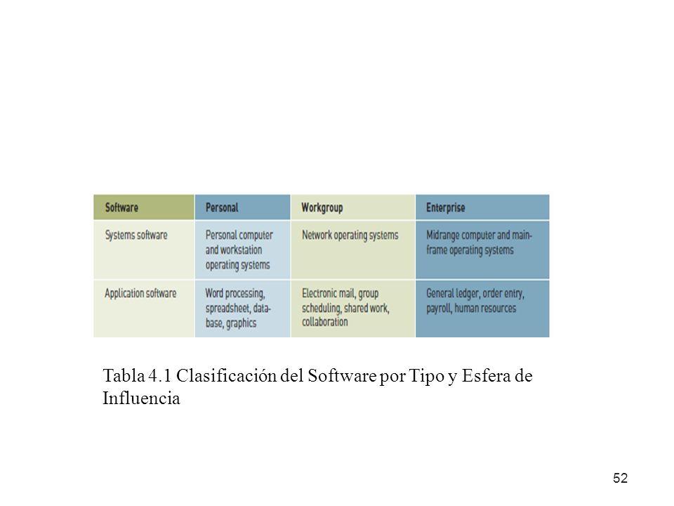 52 Tabla 4.1 Clasificación del Software por Tipo y Esfera de Influencia