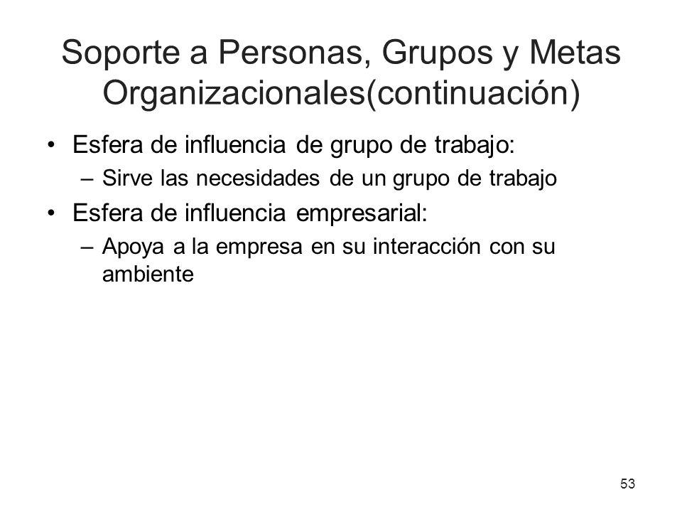 Soporte a Personas, Grupos y Metas Organizacionales(continuación) Esfera de influencia de grupo de trabajo: –Sirve las necesidades de un grupo de trab