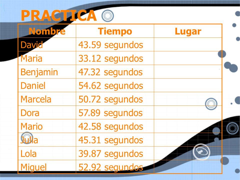 PRACTICA NombreTiempoLugar David43.59 segundos Maria33.12 segundos Benjamin47.32 segundos Daniel54.62 segundos Marcela50.72 segundos Dora57.89 segundo