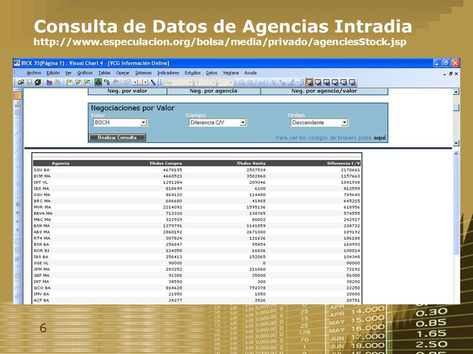 6 Consulta de Datos de Agencias Intradia http://www.especulacion.org/bolsa/media/privado/agenciesStock.jsp