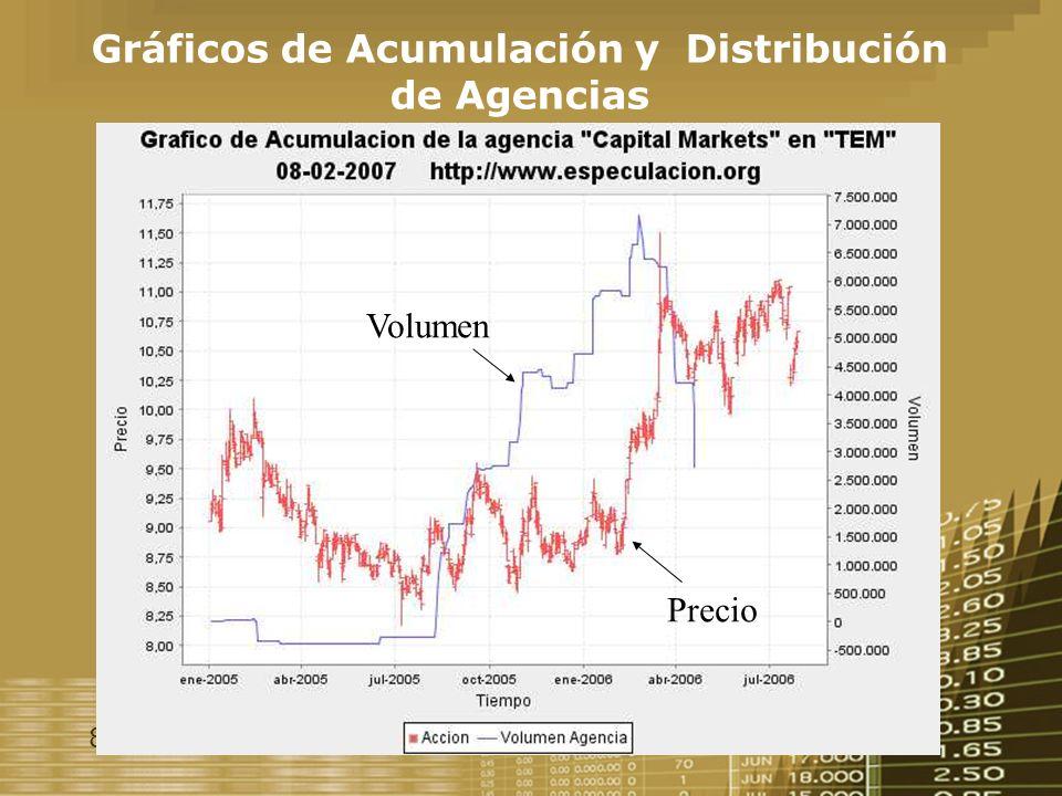 8 Gráficos de Acumulación y Distribución de Agencias Volumen Precio