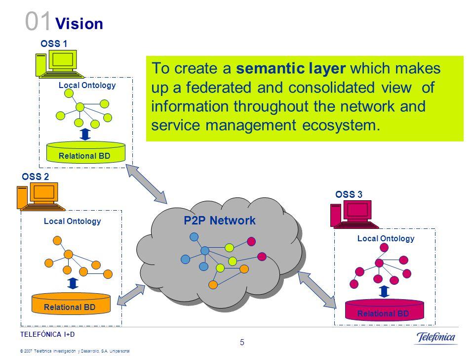 TELEFÓNICA I+D © 2007 Telefónica Investigación y Desarrollo, S.A. Unipersonal 5 Vision Local Ontology Relational BD P2P Network Local Ontology Relatio