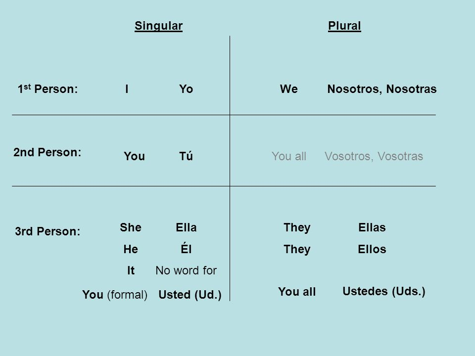 1 st Person: 2nd Person: 3rd Person: SingularPlural I You She He It We You all They You all You (formal) Yo Usted (Ud.) Ella Él No word for TúTú Nosot