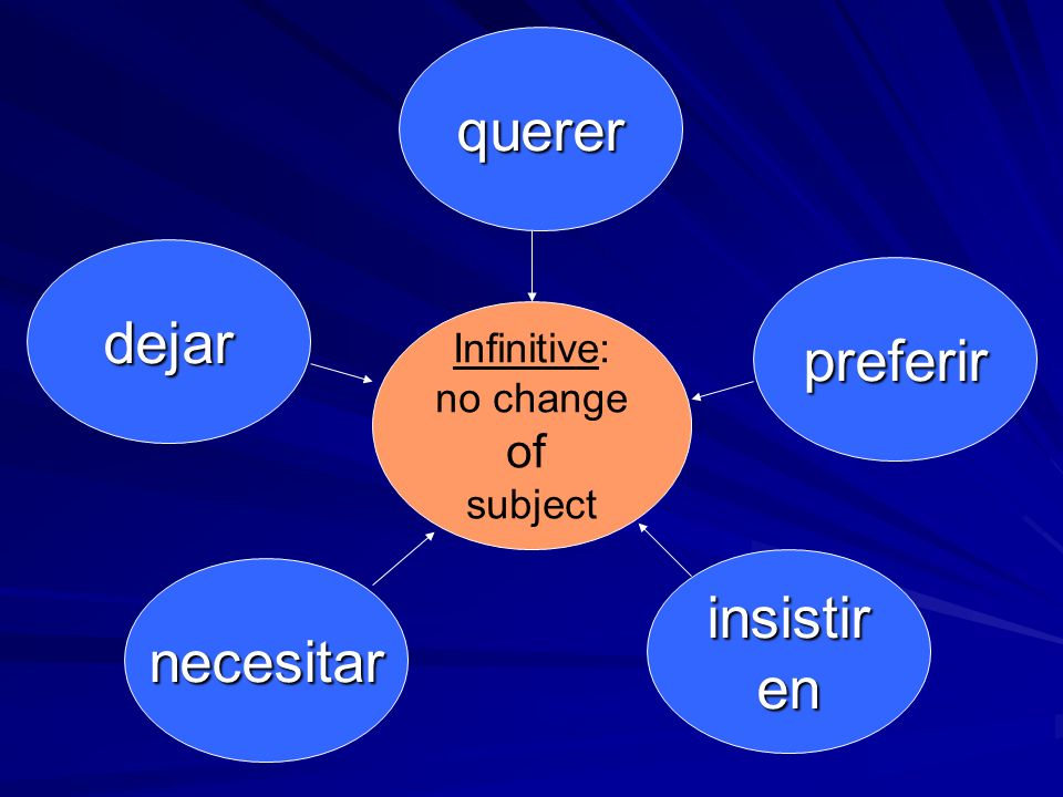 3 Ds (doubt / denial / disbelief) p.315 dudar ser dudoso no estar seguro(a) no creer no pensar no ser cierto(a) With these expressions, the reason that you use subjunctive is because doubt is implied.