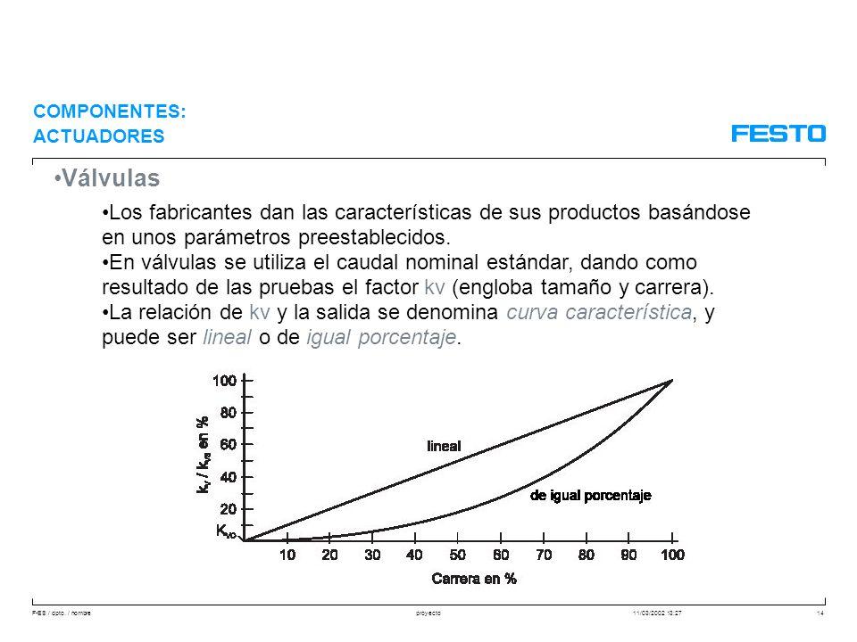 F-ES / dpto. / nombre11/03/2002 13:27proyecto14 Válvulas Los fabricantes dan las características de sus productos basándose en unos parámetros preesta