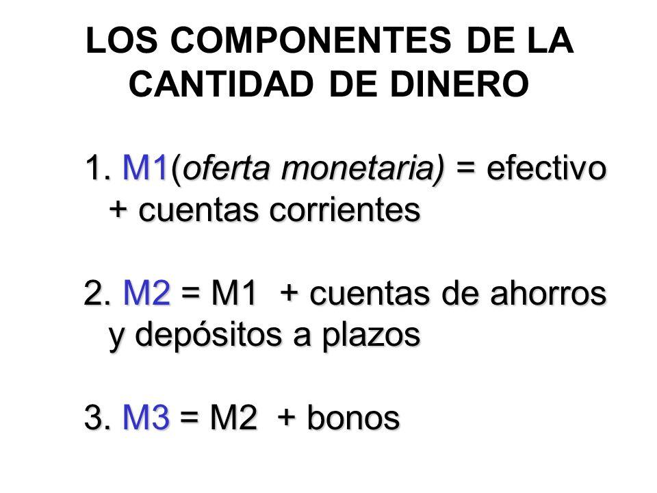 LOS COMPONENTES DE LA CANTIDAD DE DINERO 1. M1(oferta monetaria) = efectivo + cuentas corrientes 2. M2 = M1 + cuentas de ahorros y depósitos a plazos