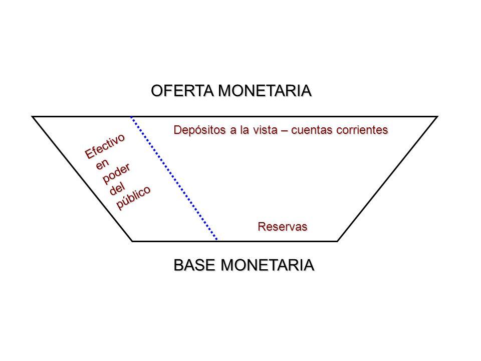 BASE MONETARIA OFERTA MONETARIA Efectivo en en poder poder del del público público Reservas Depósitos a la vista – cuentas corrientes