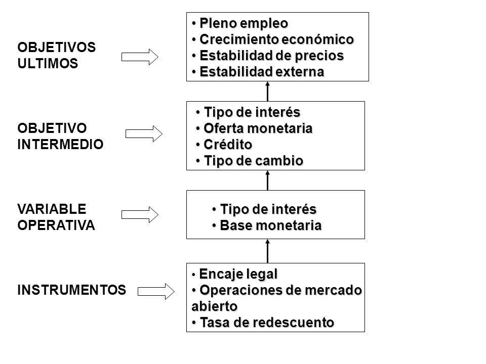 Encaje legal Operaciones de mercado Operaciones de mercadoabierto Tasa de redescuento Tasa de redescuento Tipo de interés Tipo de interés Base monetar