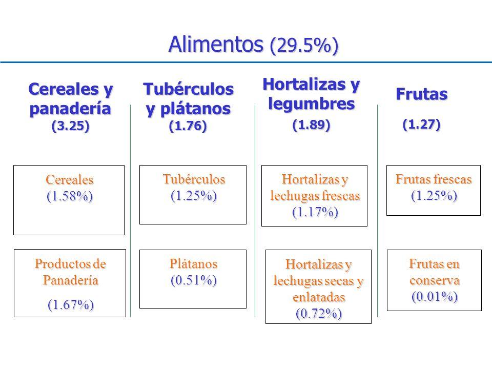 Alimentos (29.5%) Cereales (1.58%) Hortalizas y lechugas frescas (1.17%) Frutas frescas (1.25%) Tubérculos (1.25%) Productos de Panadería (1.67%) Cere