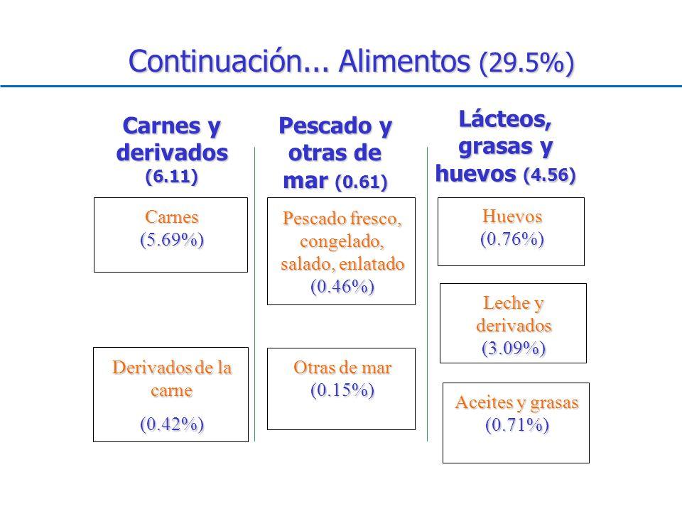 Continuación... Alimentos (29.5%) Carnes (5.69%) Huevos (0.76%) Pescado fresco, congelado, salado, enlatado (0.46%) Derivados de la carne (0.42%) Carn