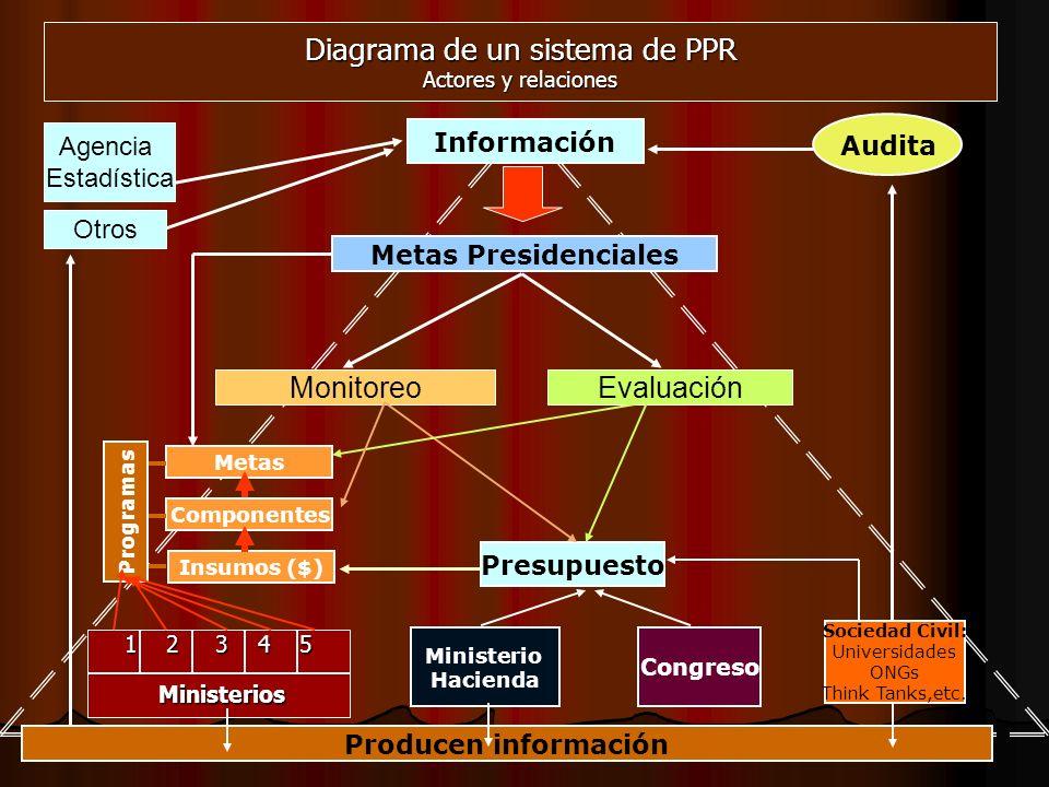 4 Diagrama de un sistema de PPR Actores y relaciones Metas Presidenciales Agecia Estadistica Otros Información EvaluaciónMonitoreo 1 2 3 4 5 Ministeri