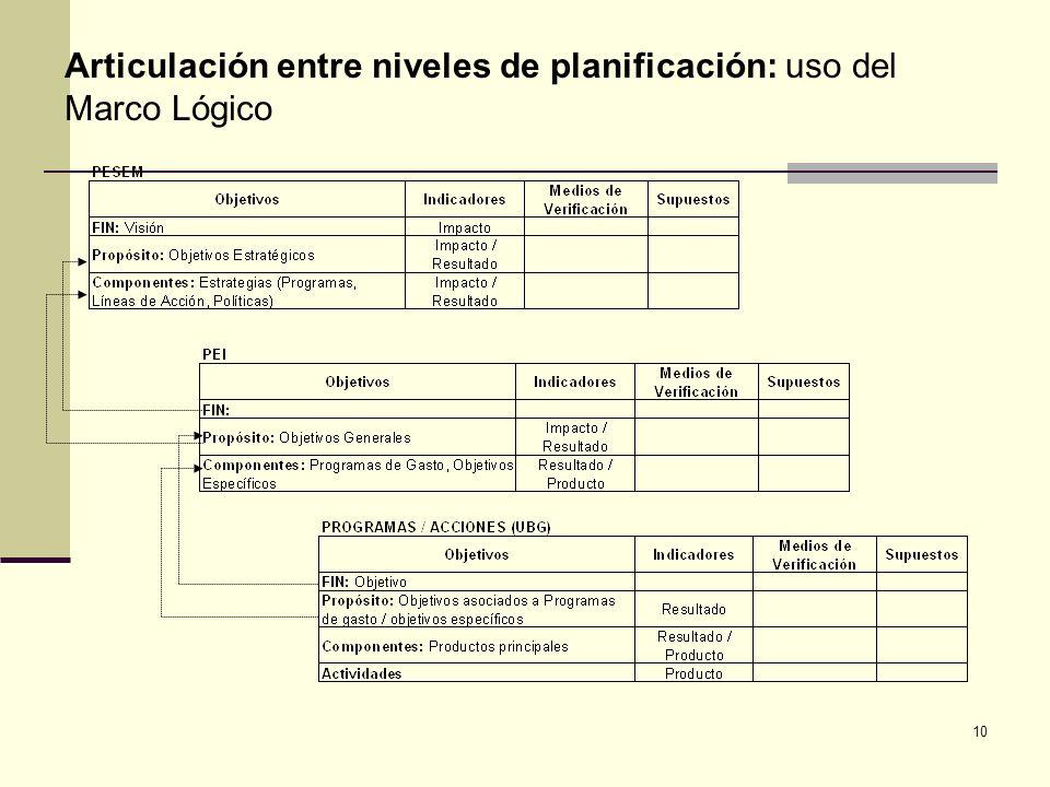 10 Articulación entre niveles de planificación: uso del Marco Lógico
