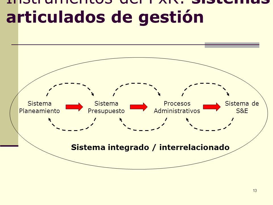 13 Instrumentos del PxR: sistemas articulados de gestión Sistema Planeamiento Sistema Presupuesto Procesos Administrativos Sistema de S&E Sistema inte