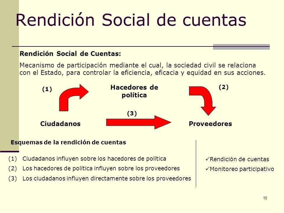 15 Rendición Social de cuentas Rendición Social de Cuentas: Mecanismo de participación mediante el cual, la sociedad civil se relaciona con el Estado,