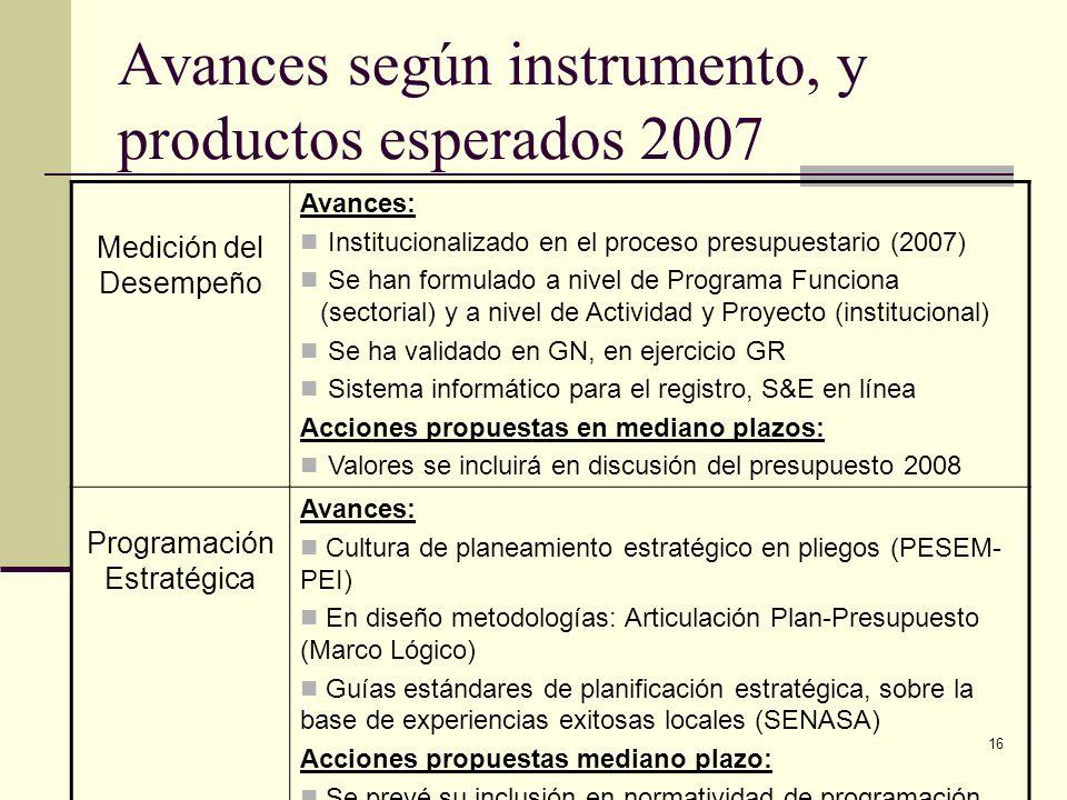 16 Avances según instrumento, y productos esperados 2007 Medición del Desempeño Avances: Institucionalizado en el proceso presupuestario (2007) Se han