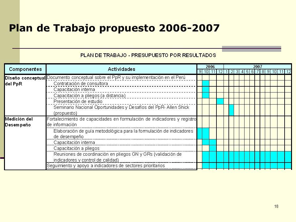 18 Plan de Trabajo propuesto 2006-2007