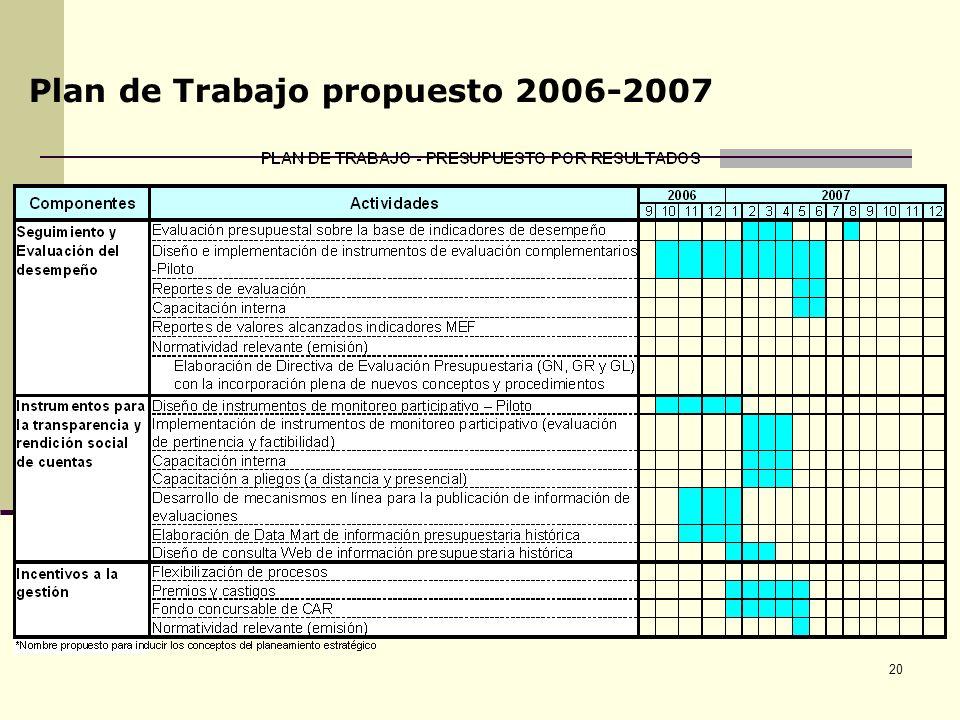 20 Plan de Trabajo propuesto 2006-2007