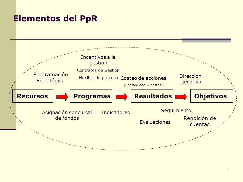 3 Elementos del PpR RecursosProgramasResultadosObjetivos Indicadores Rendición de cuentas Evaluaciones Incentivos a la gestión Contratos de Gestión Fl