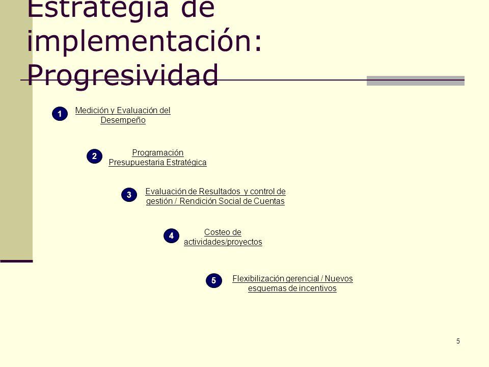 5 Estrategia de implementación: Progresividad Programación Presupuestaria Estratégica Medición y Evaluación del Desempeño 1 Evaluación de Resultados y