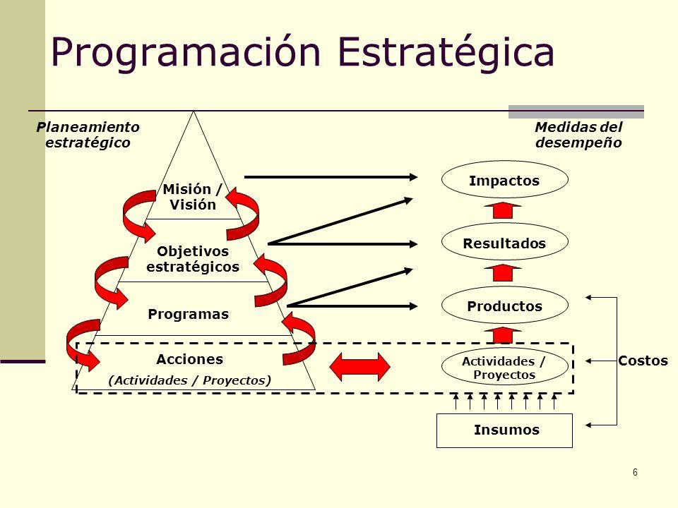 6 Programación Estratégica Acciones (Actividades / Proyectos) Programas Objetivos estratégicos Misión / Visión Impactos Resultados Productos Actividad