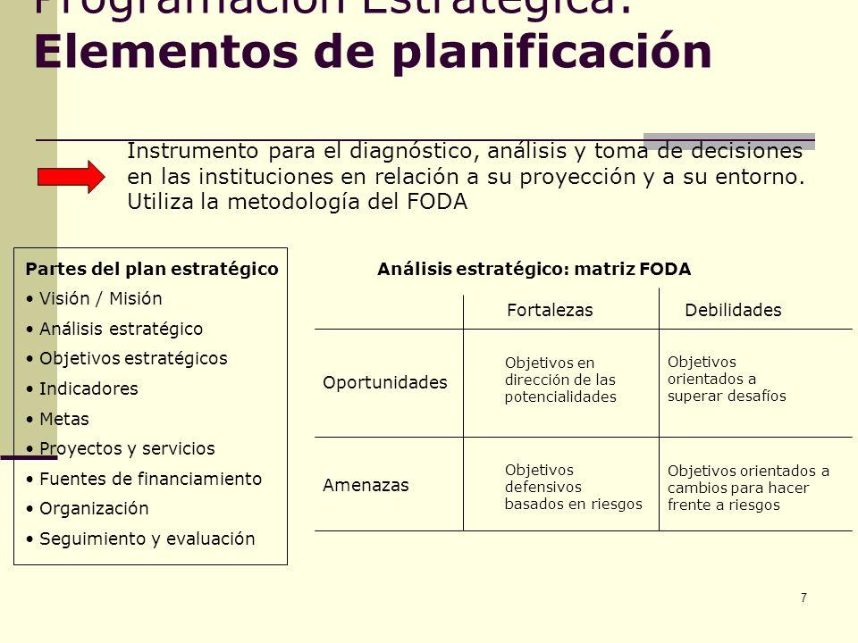 8 Acciones (Estrategias) Programas (Estrategias) Objetivos Misión Elementos de la planificación para la programación estratégica Visión, principios y valores
