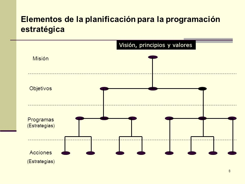 8 Acciones (Estrategias) Programas (Estrategias) Objetivos Misión Elementos de la planificación para la programación estratégica Visión, principios y