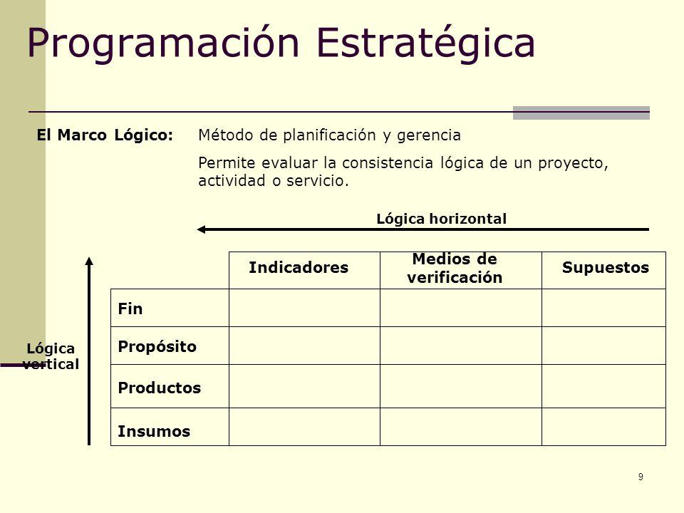 9 Programación Estratégica El Marco Lógico:Método de planificación y gerencia Permite evaluar la consistencia lógica de un proyecto, actividad o servi