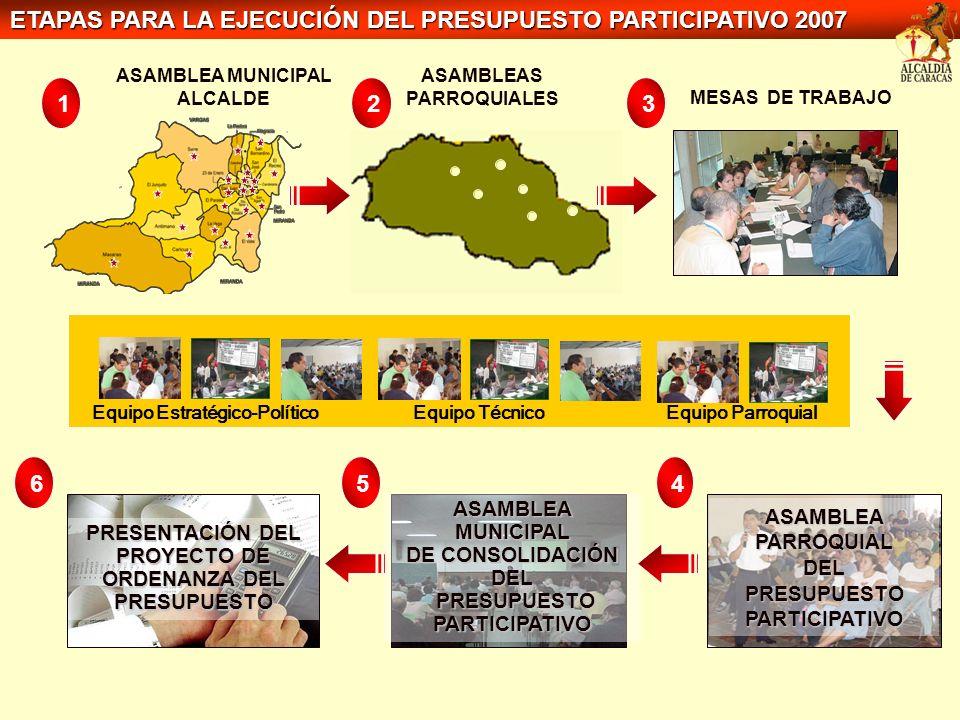 ASAMBLEAS PARROQUIALES Equipo Estratégico-PolíticoEquipo Técnico 3 Equipo Parroquial MESAS DE TRABAJO ASAMBLEA PARROQUIAL ASAMBLEA PARROQUIAL DEL PRES