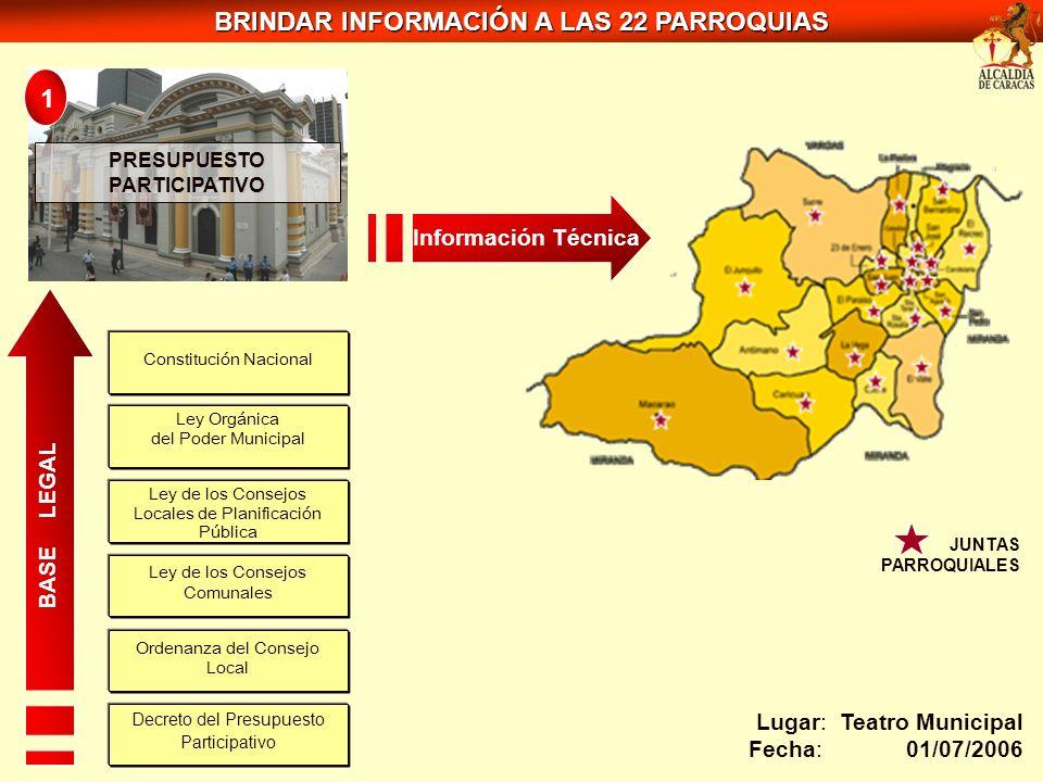 JUNTAS PARROQUIALES Lugar: Teatro Municipal Fecha: 01/07/2006 Constitución Nacional Ley de los Consejos Comunales Ley de los Consejos Locales de Plani