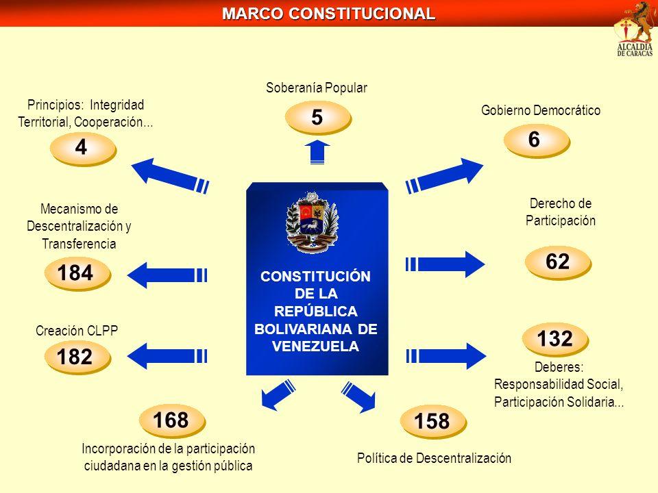 MARCO CONSTITUCIONAL CONSTITUCIÓN DE LA REPÚBLICA BOLIVARIANA DE VENEZUELA 62 Derecho de Participación 132 Deberes: Responsabilidad Social, Participac