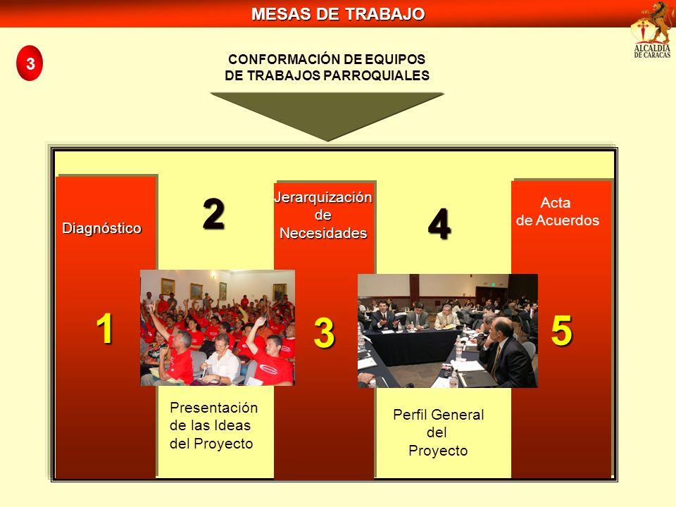 CONFORMACIÓN DE EQUIPOS DE TRABAJOS PARROQUIALES 11 Diagnóstico 5555 5555 Acta de Acuerdos 33 JerarquizacióndeNecesidades Presentación de las Ideas de