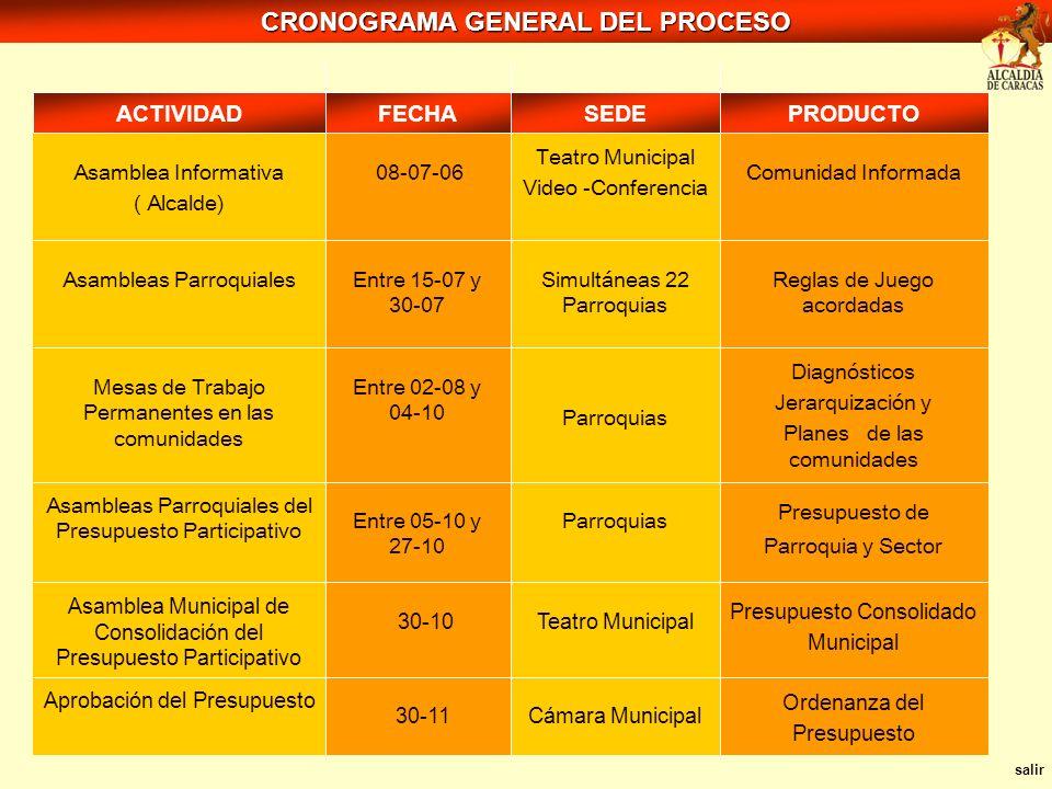 Ordenanza del Presupuesto Presupuesto Consolidado Municipal Presupuesto de Parroquia y Sector Diagnósticos Jerarquización y Planes de las comunidades