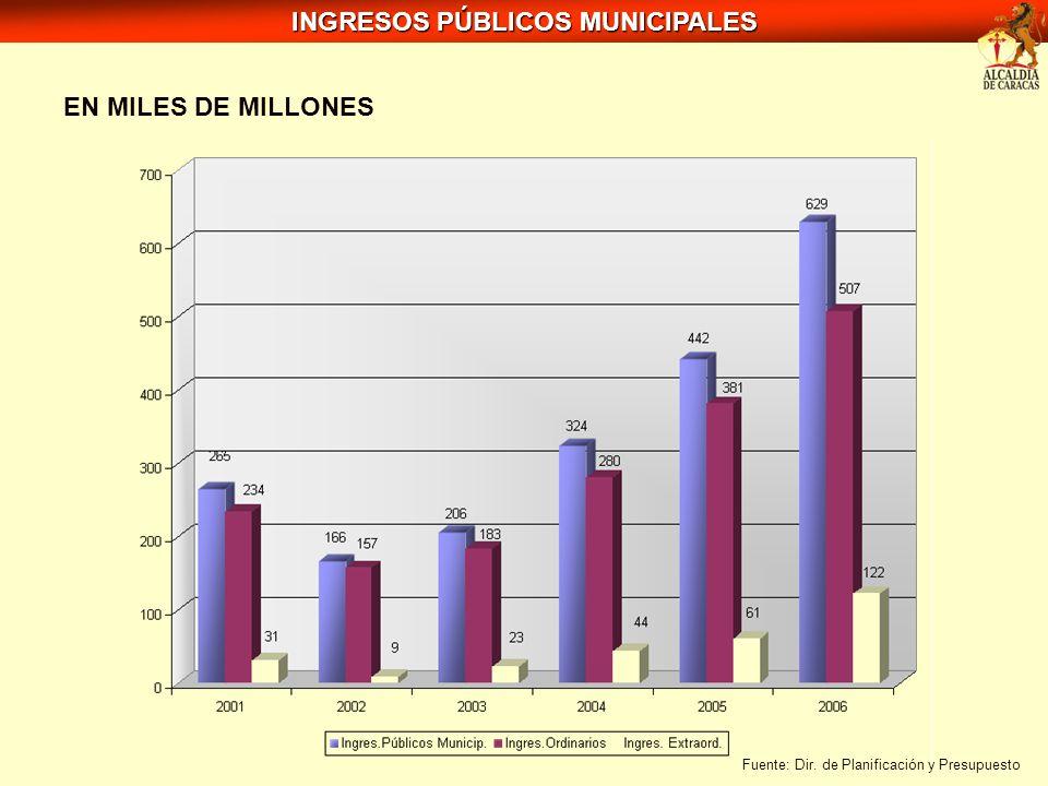 EN MILES DE MILLONES INGRESOS PÚBLICOS MUNICIPALES Fuente: Dir. de Planificación y Presupuesto
