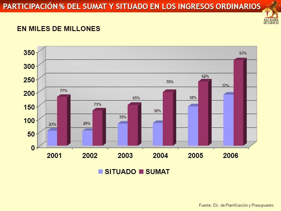 PARTICIPACIÓN % DEL SUMAT Y SITUADO EN LOS INGRESOS ORDINARIOS EN MILES DE MILLONES Fuente: Dir. de Planificación y Presupuesto 77% 23% 71% 29% 65% 35