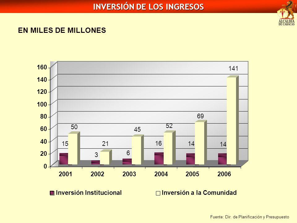 INVERSIÓN DE LOS INGRESOS EN MILES DE MILLONES Fuente: Dir. de Planificación y Presupuesto