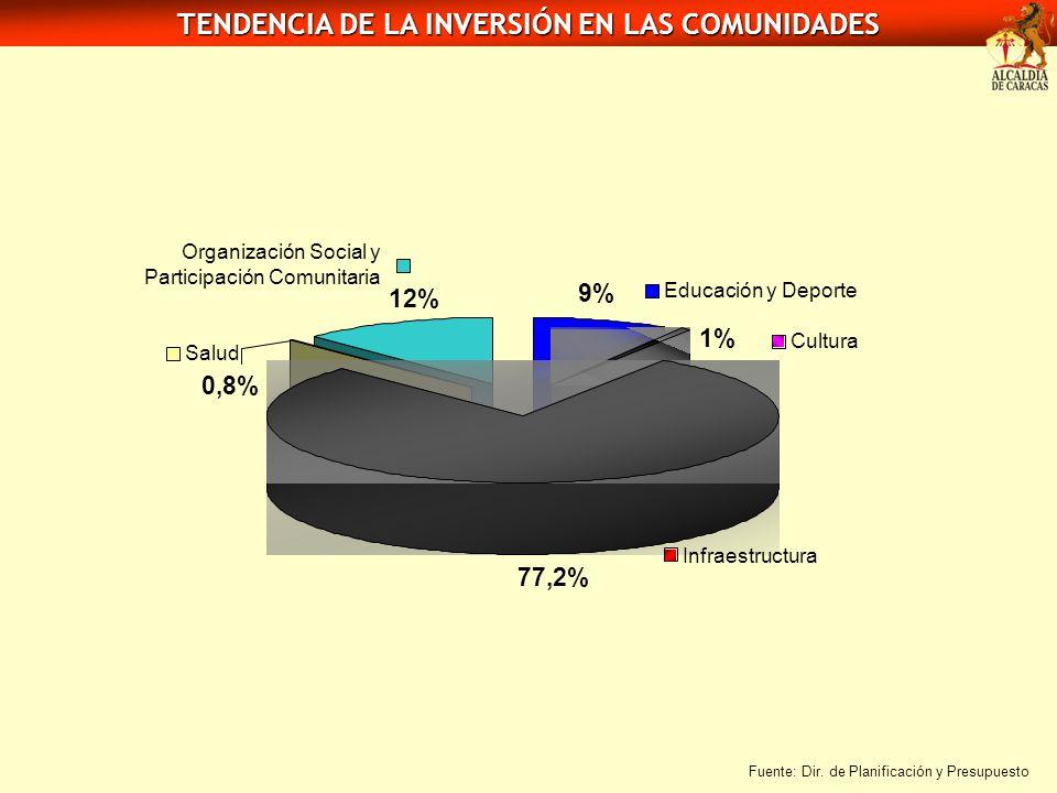 9% Educación y Deporte 1% Cultura 77,2% Infraestructura 0,8% Salud 12% Organización Social y Participación Comunitaria TENDENCIA DE LA INVERSIÓN EN LA