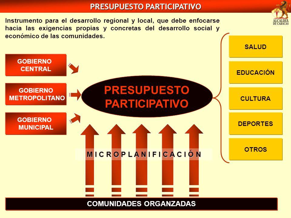 PRESUPUESTO PARTICIPATIVO COMUNIDADES ORGANZADAS GOBIERNO CENTRAL GOBIERNO MUNICIPAL GOBIERNO METROPOLITANO SALUD CULTURA EDUCACIÓN DEPORTES OTROS PRE