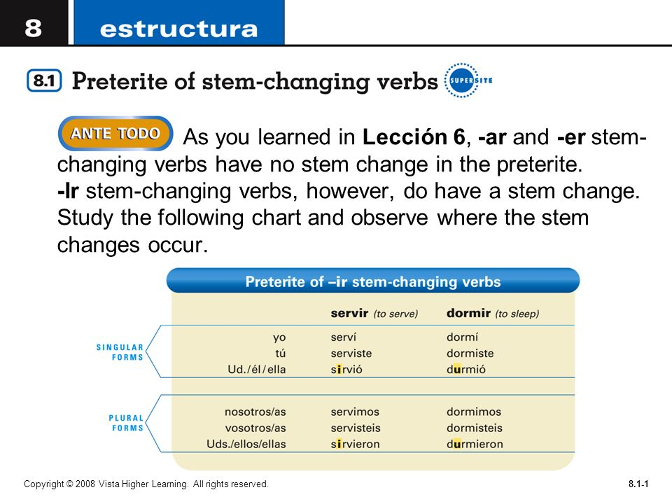 Copyright © 2008 Vista Higher Learning. All rights reserved.8.1-1 As you learned in Lección 6, -ar and -er stem- changing verbs have no stem change in